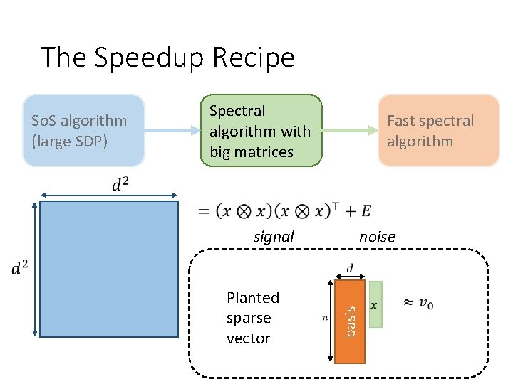 The Speedup Recipe Spectral algorithm with big matrices So. S algorithm (large SDP) Fast