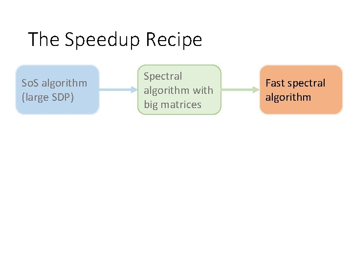 The Speedup Recipe So. S algorithm (large SDP) Spectral algorithm with big matrices Fast