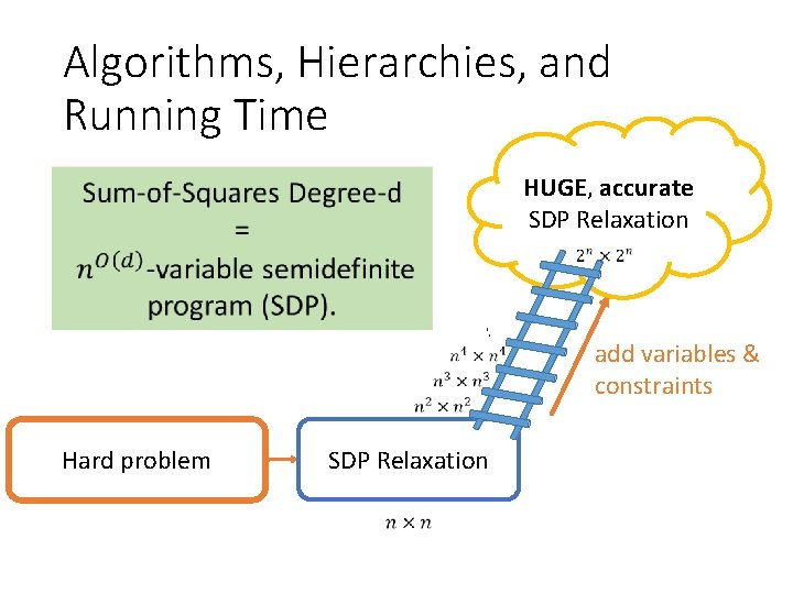 Algorithms, Hierarchies, and Running Time HUGE, accurate SDP Relaxation Hard problem SDP Relaxation add