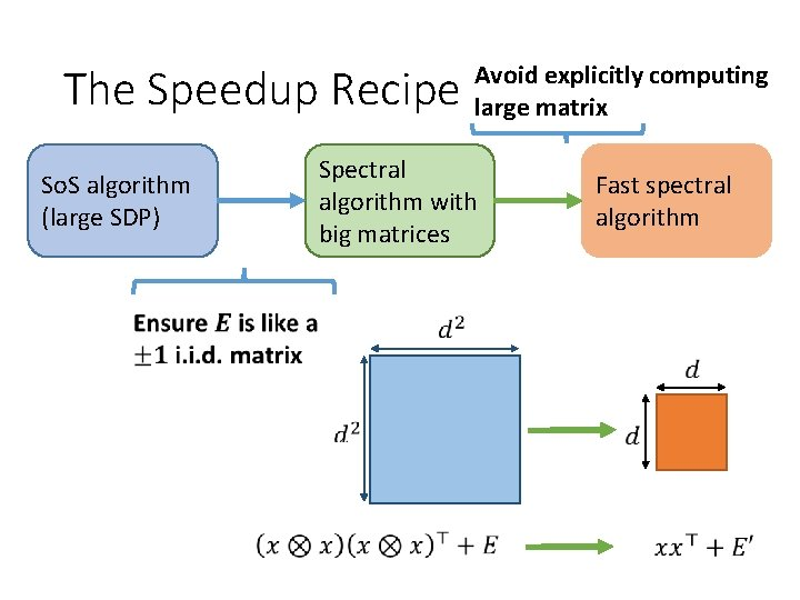 The Speedup Recipe Avoid explicitly computing large matrix Spectral algorithm with big matrices So.