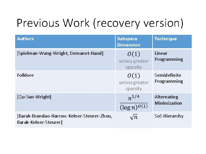 Previous Work (recovery version) Authors Subspace Dimension Technique [Spielman-Wang-Wright, Demanet-Hand] Linear Programming Folklore Semidefinite