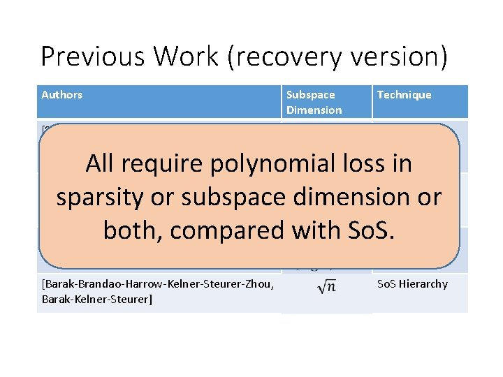 Previous Work (recovery version) Authors [Spielman-Wang-Wright, Demanet-Hand] Subspace Dimension Technique Linear Programming All require