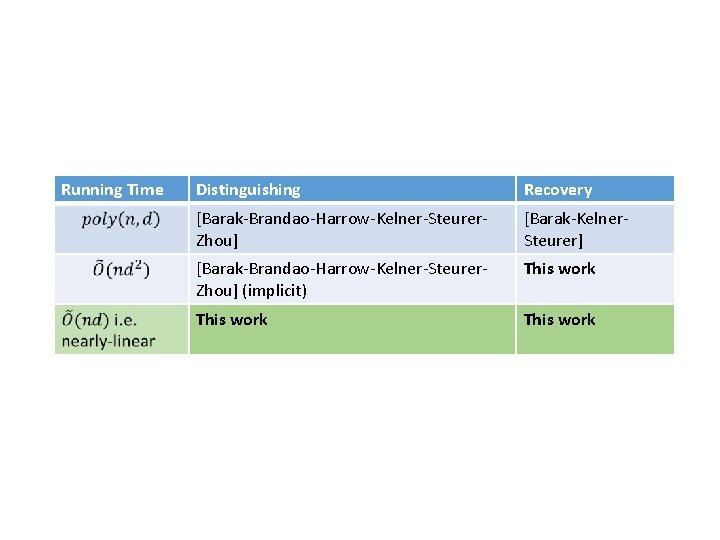 Running Time Distinguishing Recovery [Barak-Brandao-Harrow-Kelner-Steurer. Zhou] [Barak-Kelner. Steurer] [Barak-Brandao-Harrow-Kelner-Steurer. Zhou] (implicit) This work