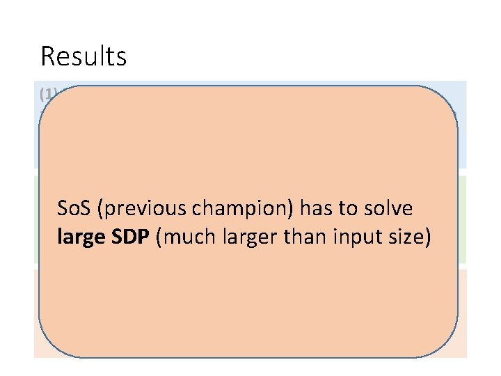 Results • So. S (previous champion) has to solve large SDP (much larger than