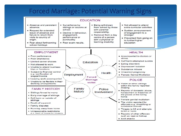 Forced Marriage: Potential Warning Signs