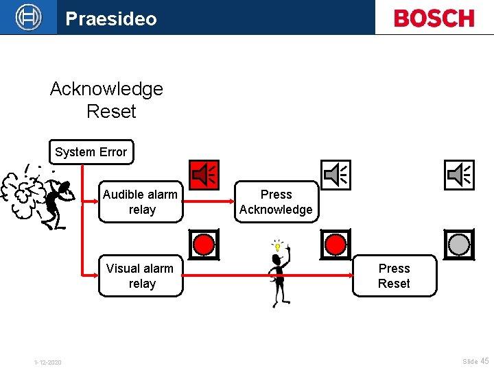 Praesideo Acknowledge Reset System Error Audible alarm relay Visual alarm relay 1 -12 -2020