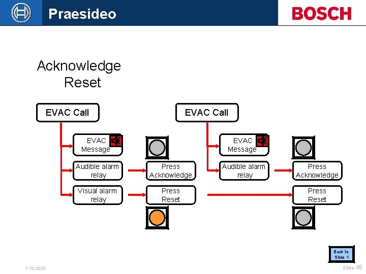 Praesideo Acknowledge Reset EVAC Call EVAC Message Audible alarm relay Press Acknowledge Visual alarm