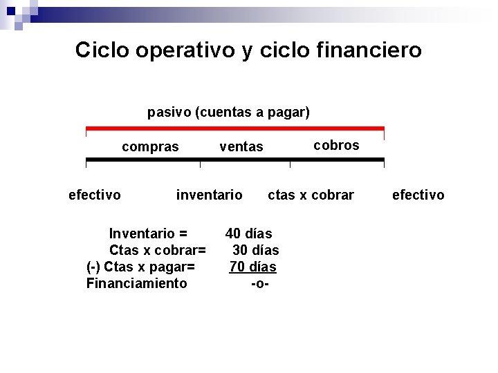 Ciclo operativo y ciclo financiero pasivo (cuentas a pagar) compras efectivo inventario Inventario =