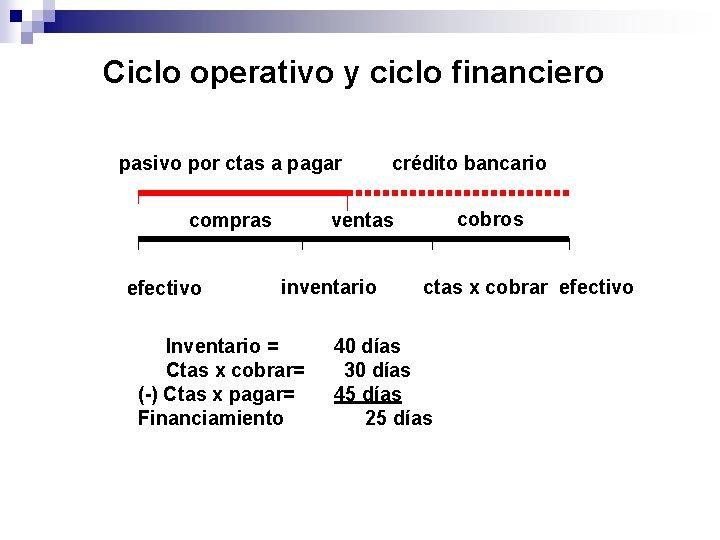 Ciclo operativo y ciclo financiero pasivo por ctas a pagar compras efectivo crédito bancario