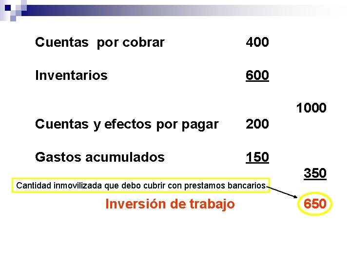 Cuentas por cobrar 400 Inventarios 600 1000 Cuentas y efectos por pagar 200 Gastos