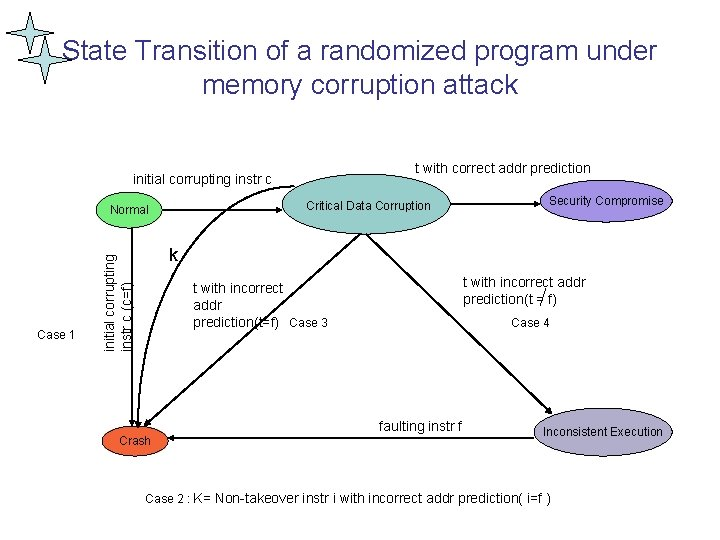 State Transition of a randomized program under memory corruption attack t with correct addr