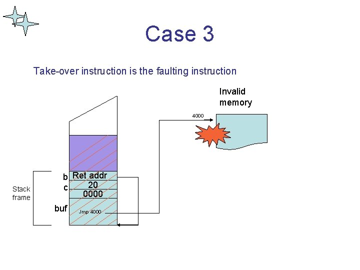 Case 3 Take-over instruction is the faulting instruction Invalid memory 4000 Stack frame b