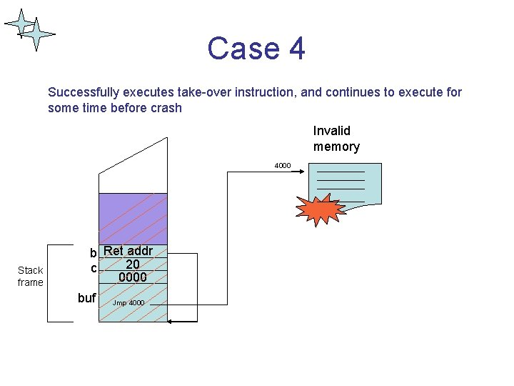 Case 4 Successfully executes take-over instruction, and continues to execute for some time before