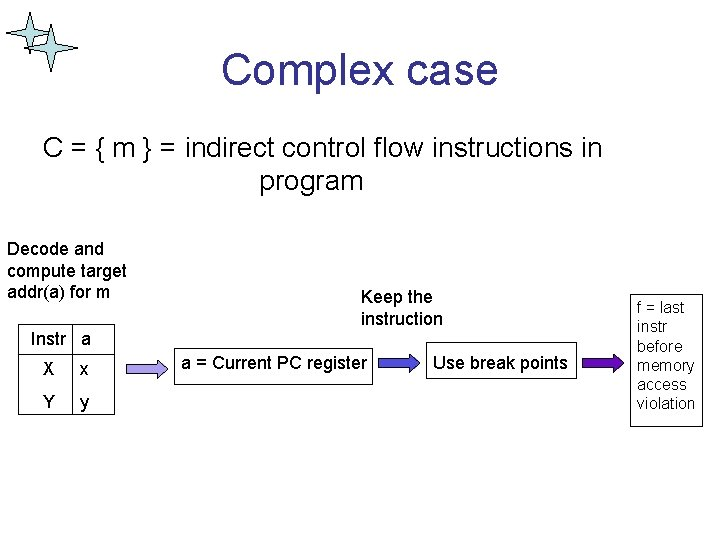 Complex case C = { m } = indirect control flow instructions in program