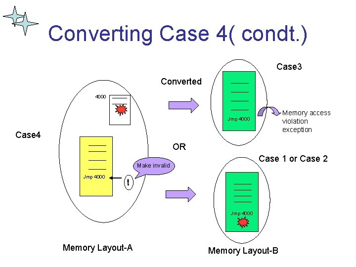 Converting Case 4( condt. ) Case 3 Converted 4000 Memory access violation exception Jmp