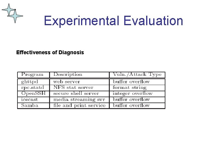 Experimental Evaluation Effectiveness of Diagnosis