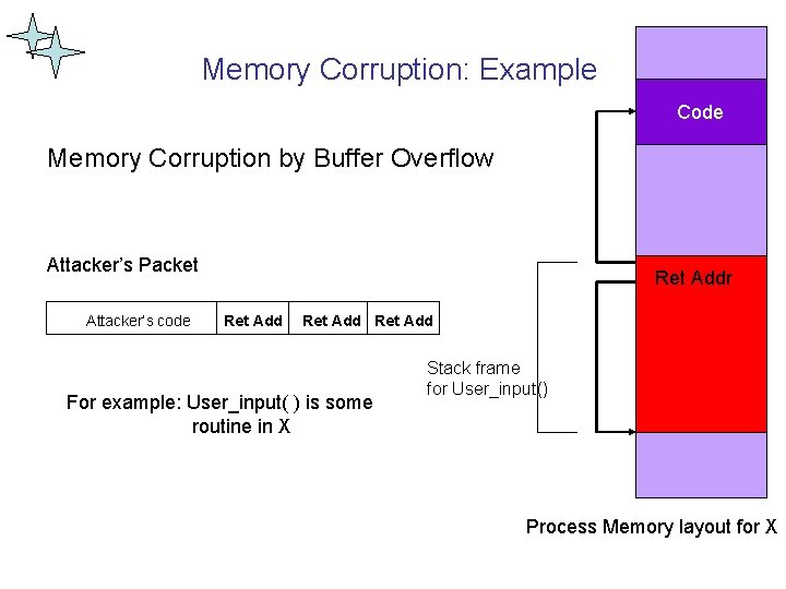 Memory Corruption: Example Code Memory Corruption by Buffer Overflow Attacker's Packet Attacker's code Ret.