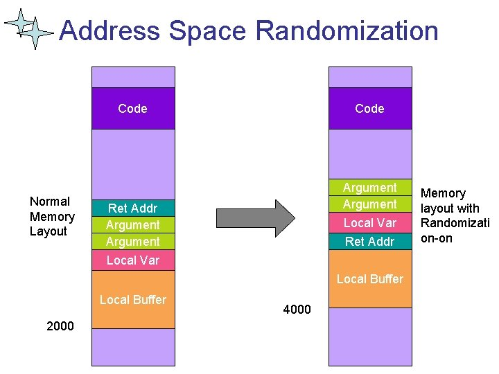 Address Space Randomization Code Normal Memory Layout Code Argument Ret Addr Argument Local Var