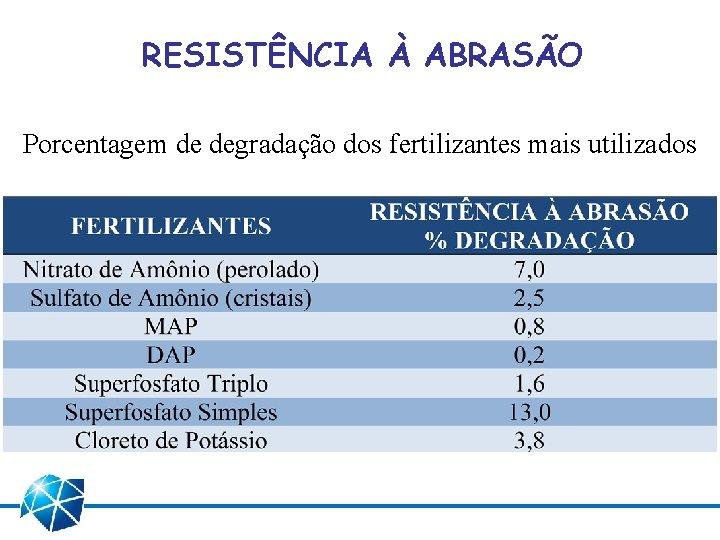 RESISTÊNCIA À ABRASÃO Porcentagem de degradação dos fertilizantes mais utilizados