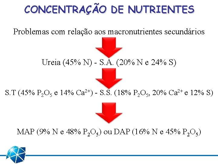 CONCENTRAÇÃO DE NUTRIENTES Problemas com relação aos macronutrientes secundários Ureia (45% N) - S.