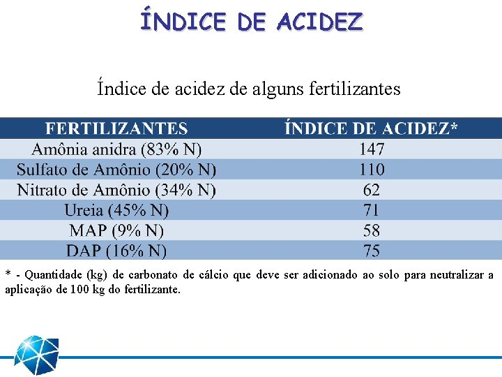 ÍNDICE DE ACIDEZ Índice de acidez de alguns fertilizantes * - Quantidade (kg) de