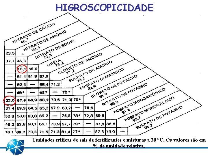 HIGROSCOPICIDADE Umidades críticas de sais de fertilizantes e misturas a 30 °C. Os valores