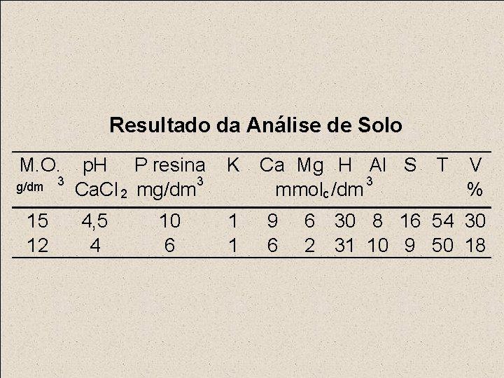 Resultado da Análise de Solo M. O. g/dm 15 12 3 p. H P