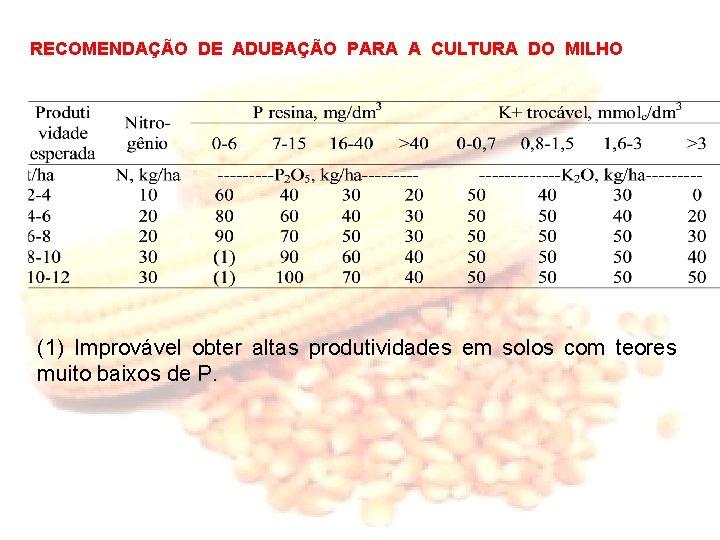 RECOMENDAÇÃO DE ADUBAÇÃO PARA A CULTURA DO MILHO (1) Improvável obter altas produtividades em