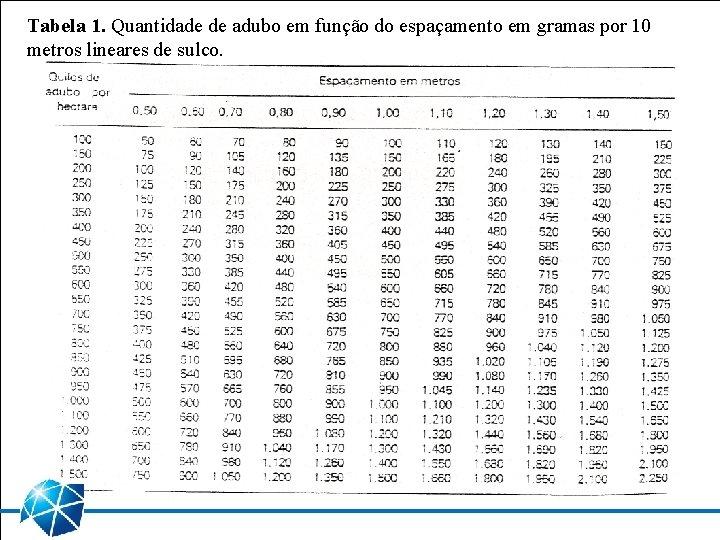 Tabela 1. Quantidade de adubo em função do espaçamento em gramas por 10 metros