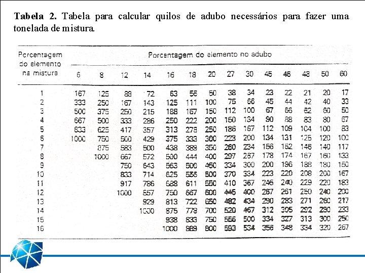 Tabela 2. Tabela para calcular quilos de adubo necessários para fazer uma tonelada de
