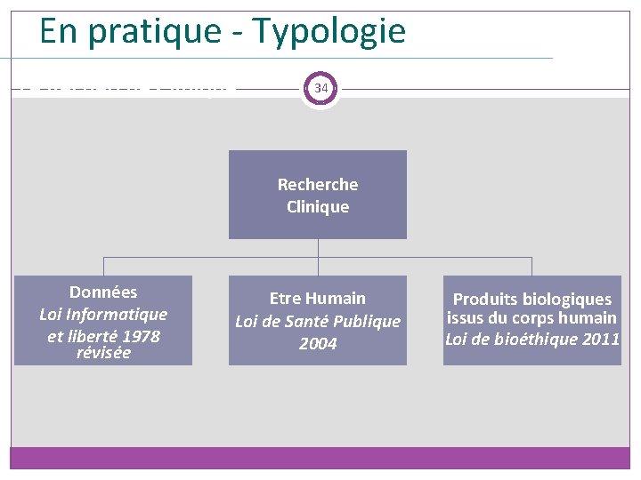 En pratique - Typologie La Recherche Clinique 34 Recherche Clinique Données Loi Informatique et