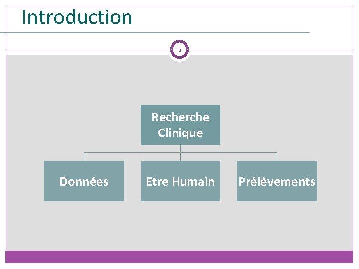 Introduction 5 Recherche Clinique Données Etre Humain Prélèvements