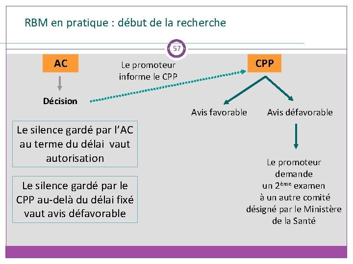 RBM en pratique : début de la recherche 57 AC CPP Le promoteur informe