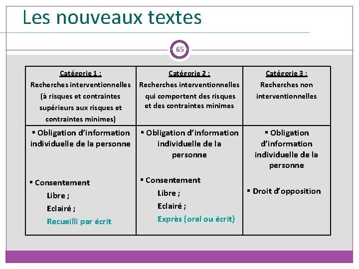 Les nouvelles règles du consentement: Les nouveaux textes la gradation en fonction du risque