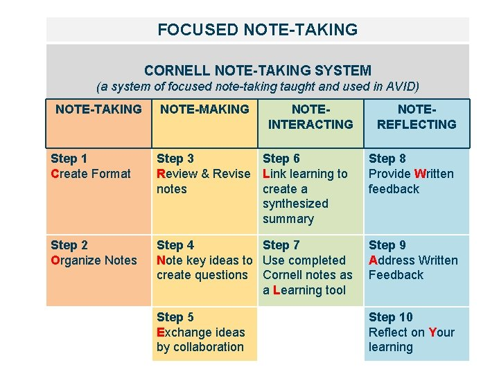 FOCUSED NOTE-TAKING CORNELL NOTE-TAKING SYSTEM (a system of focused note-taking taught and used in