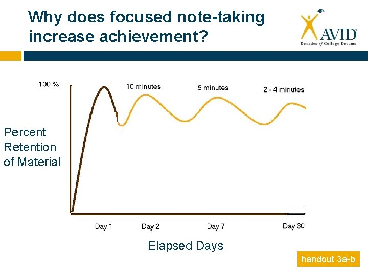 Why does focused note-taking increase achievement? Percent Retention of Material Elapsed Days handout 3
