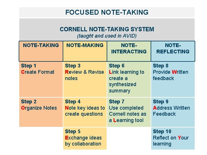 FOCUSED NOTE-TAKING CORNELL NOTE-TAKING SYSTEM (taught and used in AVID) NOTE-TAKING NOTE-MAKING NOTEINTERACTING NOTEREFLECTING