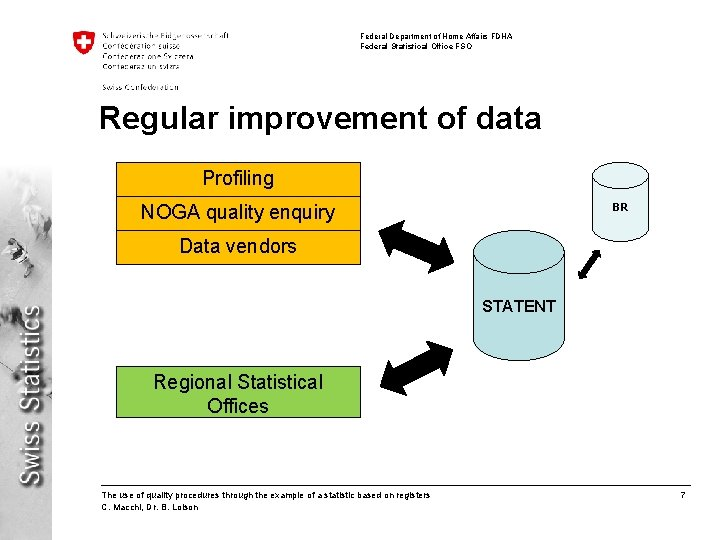 Federal Department of Home Affairs FDHA Federal Statistical Office FSO Regular improvement of data