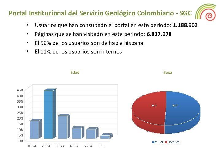 Portal Institucional del Servicio Geológico Colombiano - SGC • • Usuarios que han consultado