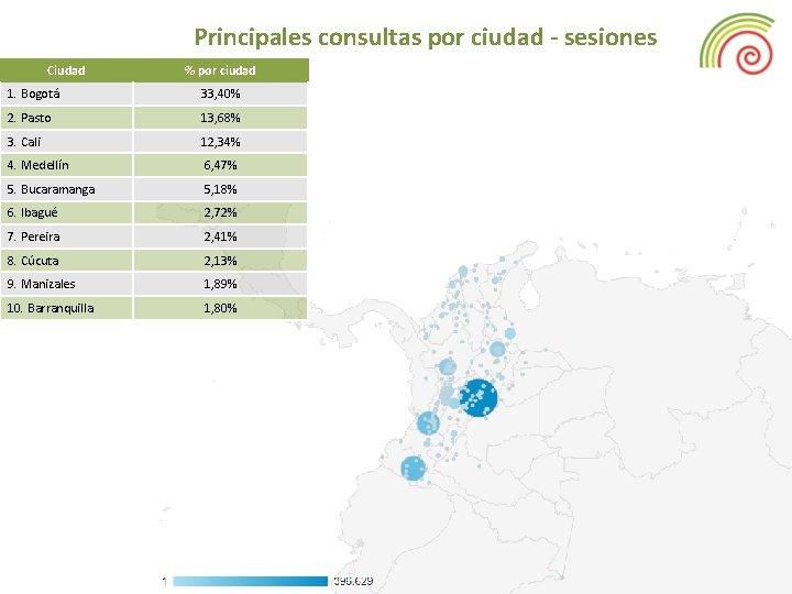 Principales consultas por ciudad - sesiones Ciudad % por ciudad 1. Bogotá 33, 40%