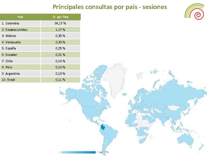 Principales consultas por país - sesiones País % por País 1. Colombia 96, 17