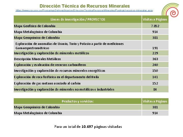 Dirección Técnica de Recursos Minerales https: //www. sgc. gov. co/Programas. De. Investigacion/Direccion. Tecnica. Recursos.