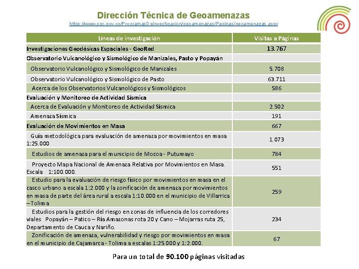 Dirección Técnica de Geoamenazas https: //www. sgc. gov. co/Programas. De. Investigacion/geoamenazas/Paginas/geoamenazas. aspx Líneas de