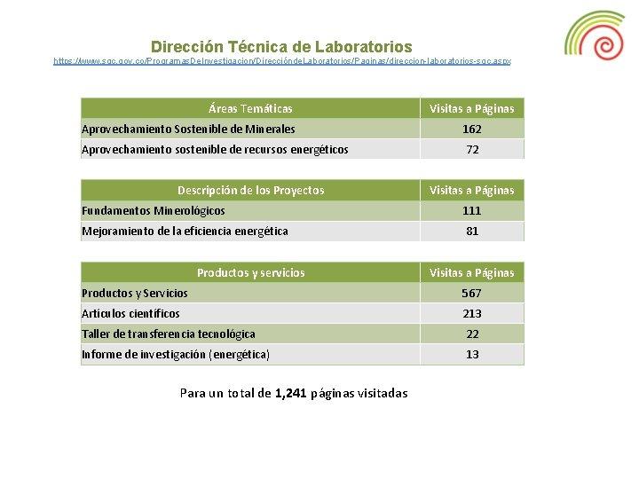 Dirección Técnica de Laboratorios https: //www. sgc. gov. co/Programas. De. Investigacion/Direcciónde. Laboratorios/Paginas/direccion-laboratorios-sgc. aspx Áreas
