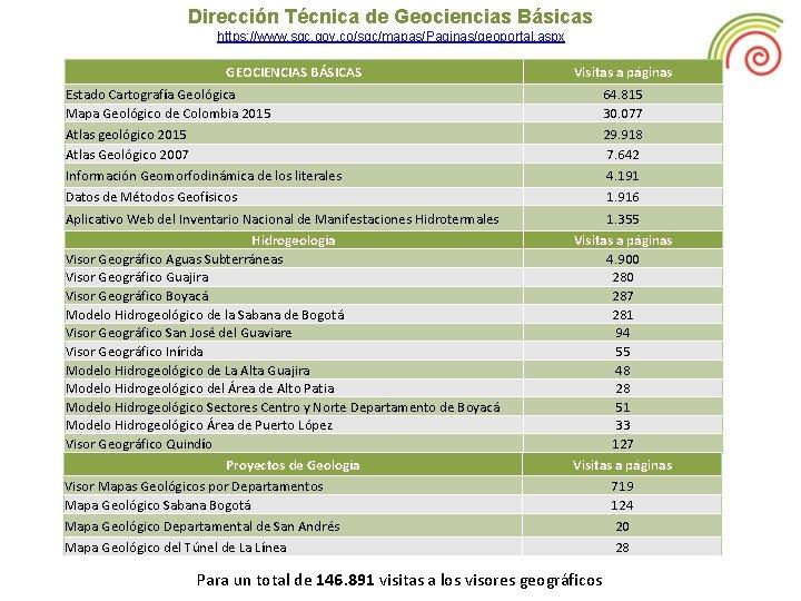 Dirección Técnica de Geociencias Básicas https: //www. sgc. gov. co/sgc/mapas/Paginas/geoportal. aspx GEOCIENCIAS BÁSICAS Visitas