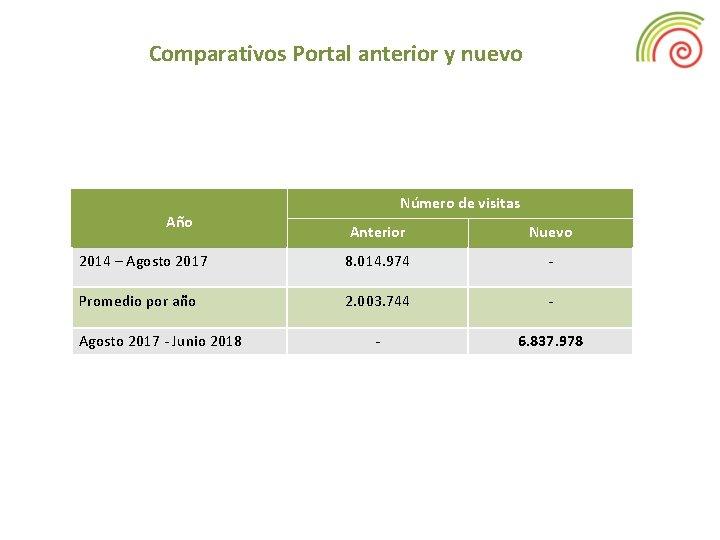 Comparativos Portal anterior y nuevo Año Número de visitas Anterior Nuevo 2014 – Agosto