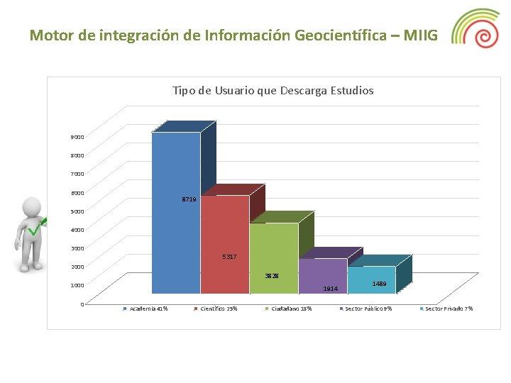 Motor de integración de Información Geocientífica – MIIG Tipo de Usuario que Descarga Estudios