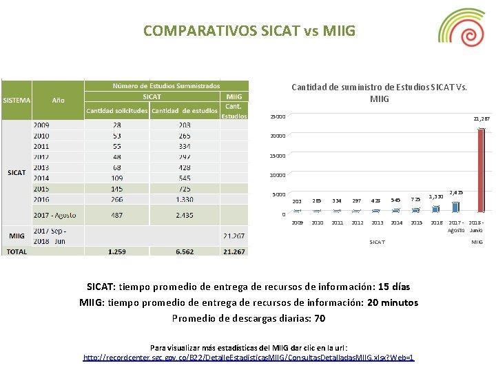 COMPARATIVOS SICAT vs MIIG Cantidad de suministro de Estudios SICAT Vs. MIIG 25000 21,