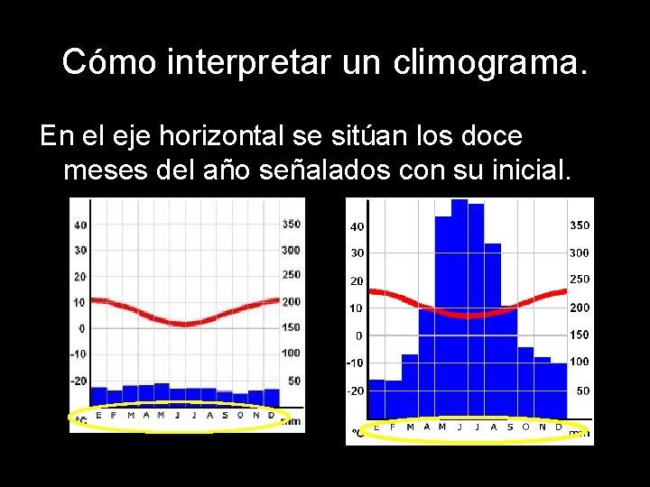 Cómo interpretar un climograma. En el eje horizontal se sitúan los doce meses del