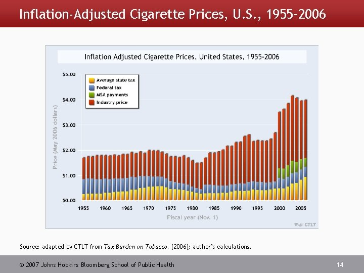Inflation-Adjusted Cigarette Prices, U. S. , 1955– 2006 - Source: adapted by CTLT from